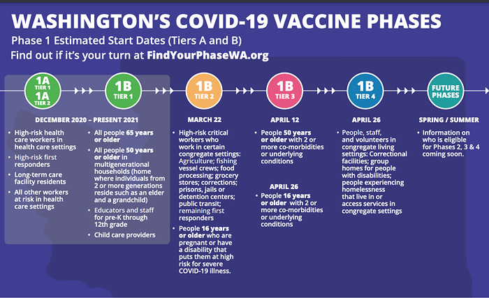 Le plan de vaccination.